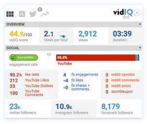 YouTube Video Daten von vidIQ