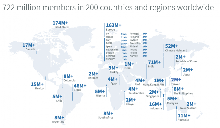 LinkedIn Statistiken 2021 8