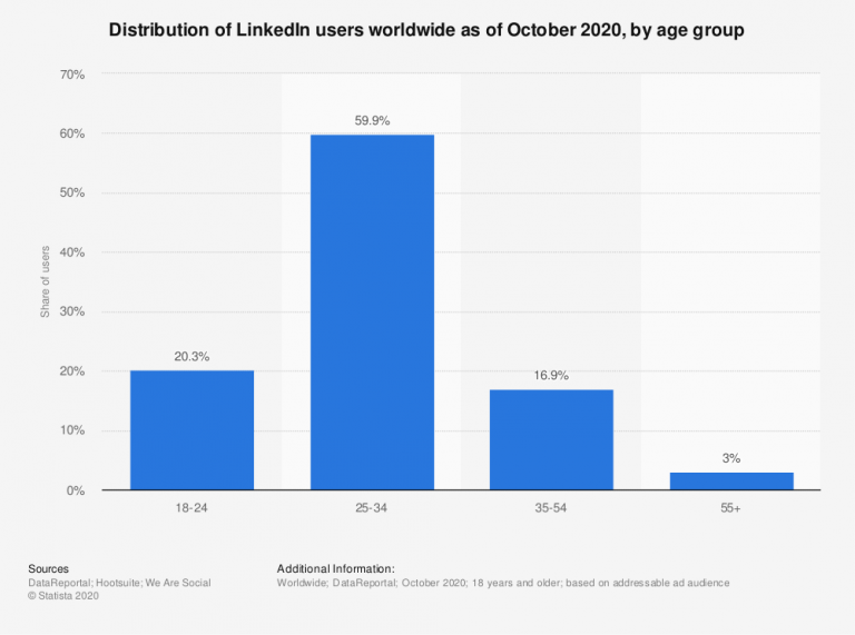 LinkedIn Statistiken 2021 9